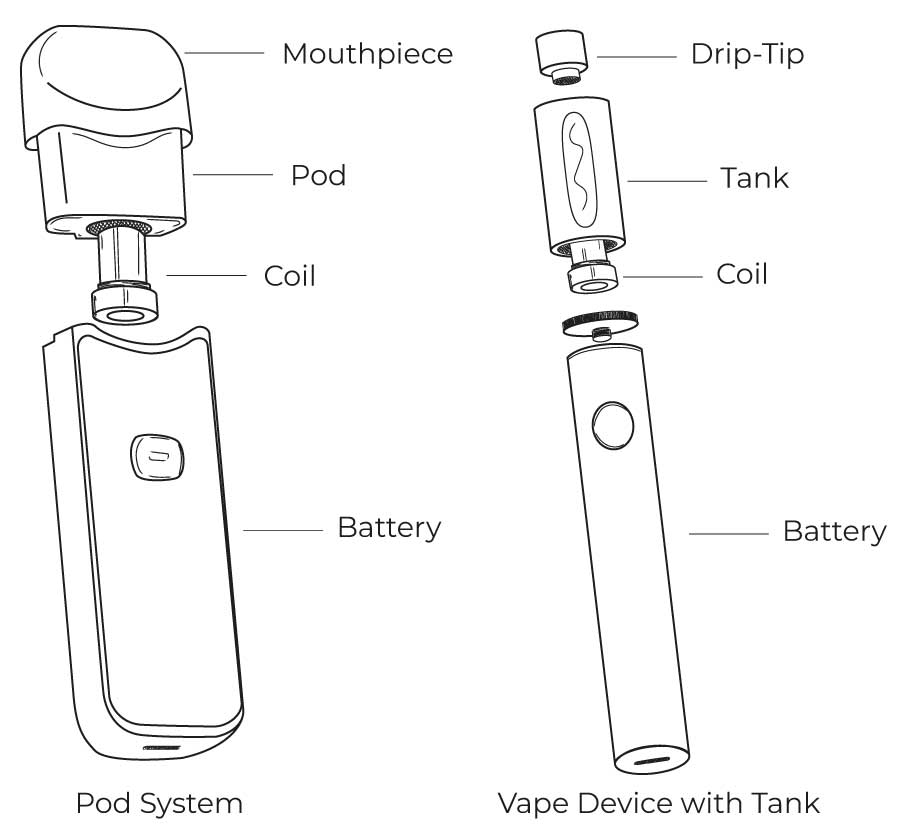 Pod system and tank system components